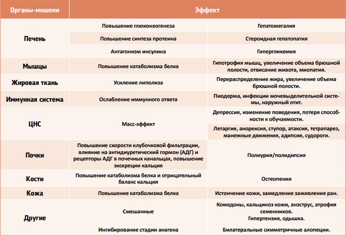 Таблица 3. Клинические признаки ГАК