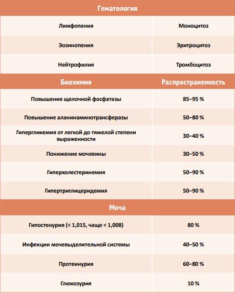 Таблица 4. Лабораторные данные у собак с синдромом Кушинга