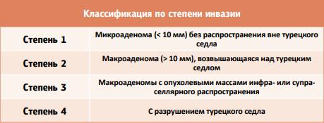 Таблица 2. Классификация по степени инвазии
