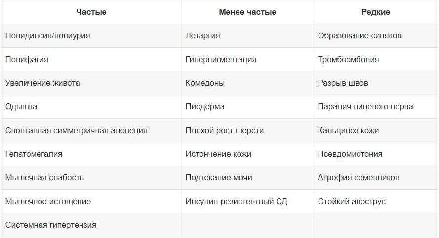 Таблица 1. Частота встречаемости различных клинических признаков при ГАК у собак [4]